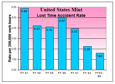 This is a bar chart showing the lost time accident rate per 200,000 work hours for Fiscal Years 1997-2003. In FY 97, the rate was 5.89 per 200,000 work hours. In FY 98, the rate was 4.22 per 200,000 work hours. In FY 99, the rate was 4.12 per 200,000 work hours. In FY 00, the rate was 4.97 per 200,000 work hours. In FY 91, the rate was 3.93 per 200,000 work hours. In FY 02, the rate was 2.26 per 200,000 work hours. In FY 03 Q2, the rate was 1.60 per 200,000 work hours.
