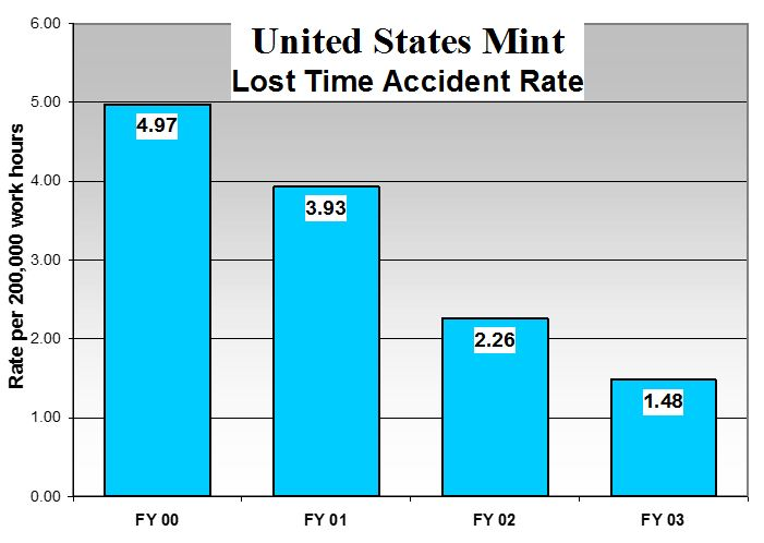 This is a bar chart for the United States Mint Lost Time Accident Rate per 200,000 work hours for Fiscal Year 2000-2003. In FY 00, the lost time accident rate was 4.97 per 200,000 work hours. In FY 01, the lost time accident rate was 3.93 per 200,000 work hours. In FY 02, the lost time accident rate was 2.26 per 200,000 work hours. In FY 03, the lost time accident rate was 1.48 per 200,000 work hours.