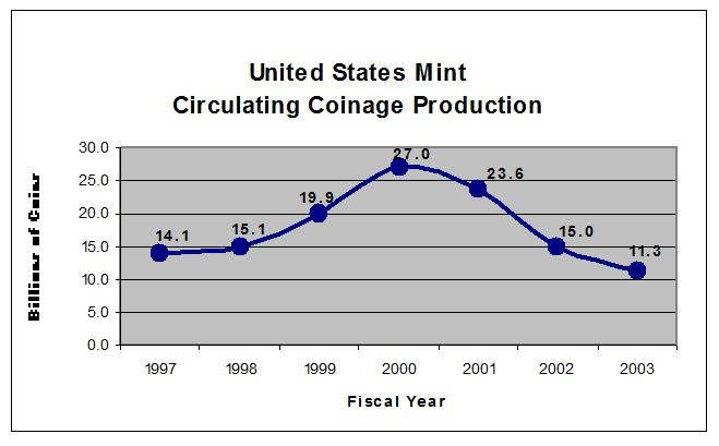 This is a line chart showing Mint Circulating Coinage Production by Billions of Coins for Fiscal Years 1997-2003. In 1997, there were 14.1 billion coins in circulating coinage production. In 1998, there were 15.1 billion coins in circulating coinage production. In 1999, there were 19.9 billion coins in circulating coinage production. In 2000, there were 27.0 billion coins in circulating coinage production. In 2001, there were 23.6 billion coins in circulating coinage production. In 2002, there were 15.0 billion coins in circulating coinage production. In 2003, there were 11.3 billion coins in circulating coinage production.