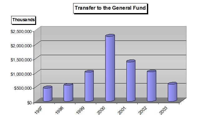 This is a bar chart for the Transfer to the General fund in thousands for Fiscal Years 1997-2003. In 1997, less than $500,000 was transferred to the general fund. In 1998, approximately $500,000 was transferred to the general fund. In 1999, less than $1,000,000 was transferred to the general fund. In 2000, more than $200,000,000 was transferred to the general fund. In 2001, less than $1,500,000 was transferred to the general fund. In 2002, less than $1,000,000 was transferred to the general fund. In 2003, approximately $500,000 was transferred to the general fund.