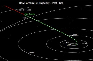 This NASA chart shows the location of the New Horizons spacecraft as of Sept. 23, 2016.