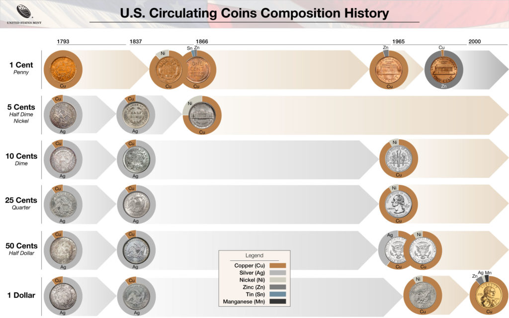 U.S. circulating coins composition for the penny, nickel, dime, quarter, half dollar, and dollar from 1793 to present