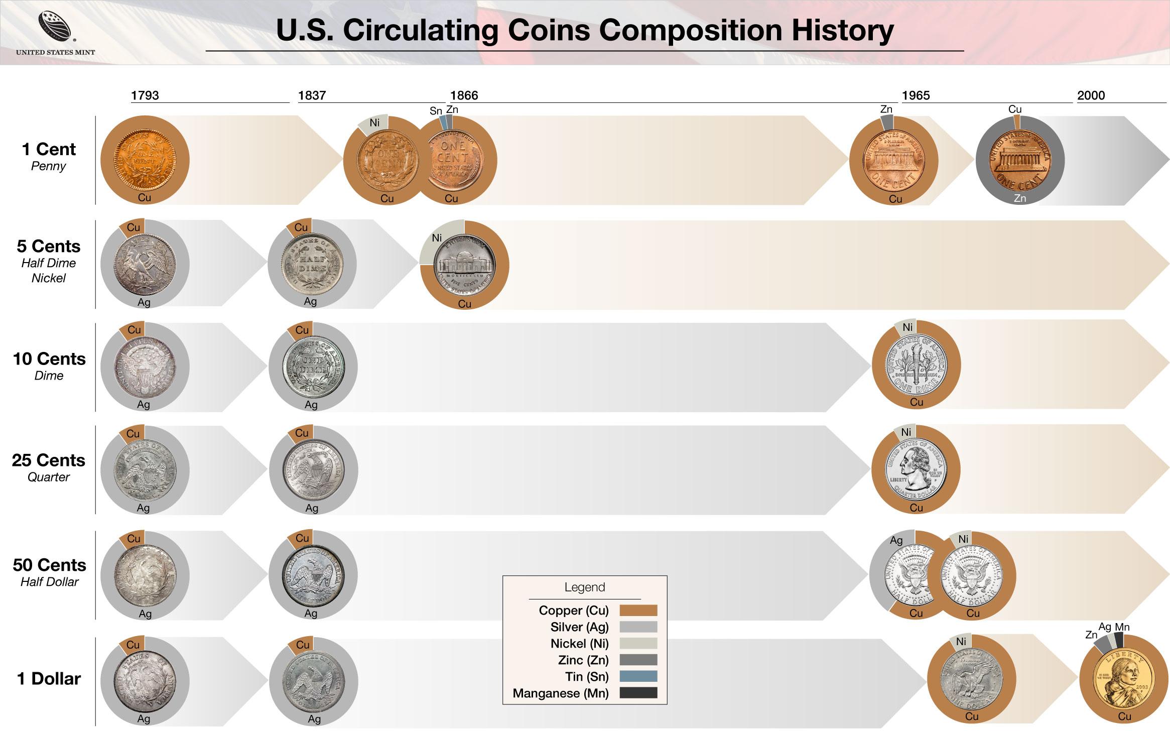 Coin Production U S Mint