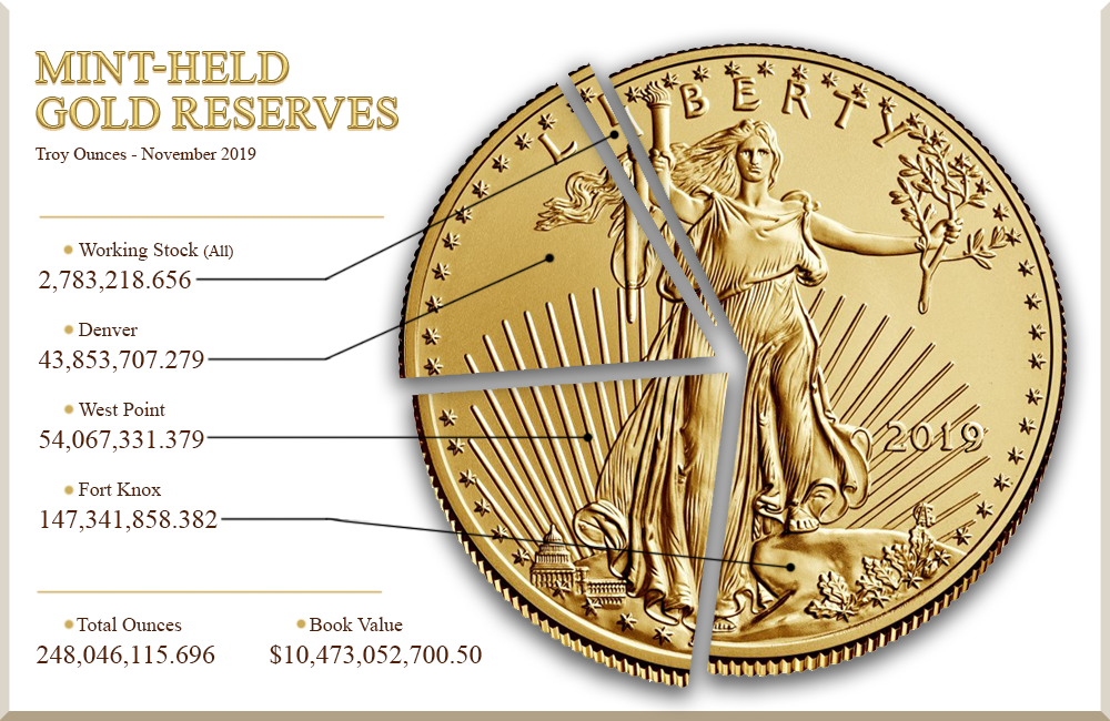 mint-held gold reserves in troy ounces as of november 2019: 248,046,115.696 ounces total; 147,341,858.382 ounces Fort Knox; 54,067,331.379 ounces West Point; 43,853,707.279 ounces Denver; 2,783,218.656 ounces working stock (all locations).