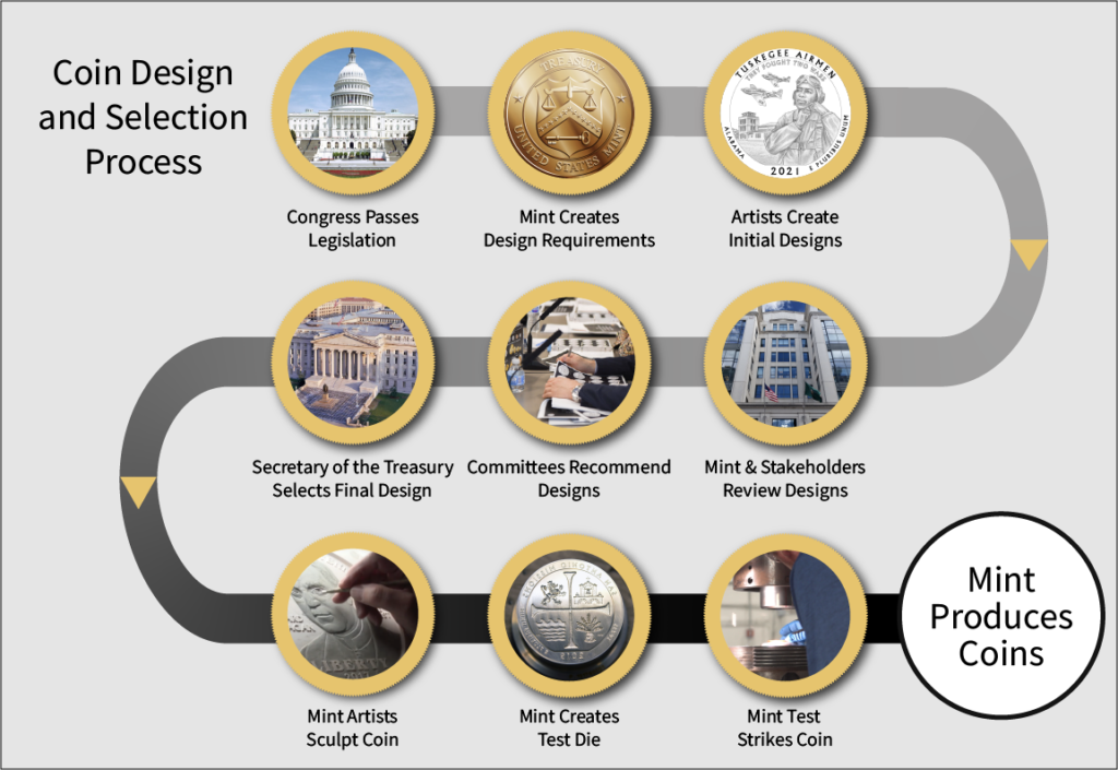 Steps of the coin design and selection process: legislation, design requirements, designs created, designs reviewed, final design selected, coin design sculpted, test strike of coin.