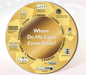 the steps to bring U.S. coins to the public; 1. demand, 2. analysis, 3. orders, 4. management, 5. production, 6. transport, 7. holding, 8. circulating, 9. in use