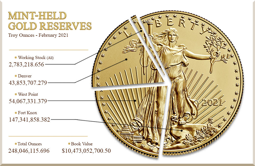 Mint-held gold reserves in troy ounces as of February 2021: 248,046,115.696 ounces total; 147,341,858.382 ounces Fort Knox; 54,067,331.379 ounces West Point; 43,853,707.279 ounces Denver; 2,783,218.656 ounces working stock (all locations).
