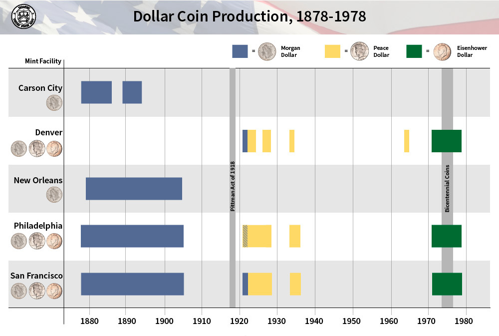Dollar Coin Production, 1878-1978: Carson City Mint made Morgan Dollars; Denver Mint made Morgan, Peace, Eisenhower Dollars; New Orleans Mint made Morgan Dollars; Philadelphia Mint made Morgan, Peace, Eisenhower Dollars; San Francisco Mint made Morgan, Peace, Eisenhower Dollars.
