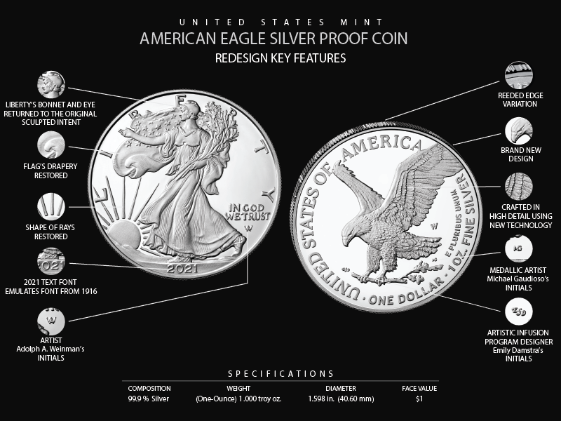 key redesign features of the 2021 American Eagle Silver Coin: Liberty's bonnet, flag drapery, shape of rays, text, artist initials restored on obverse; new design on reverse; reeded edge variation