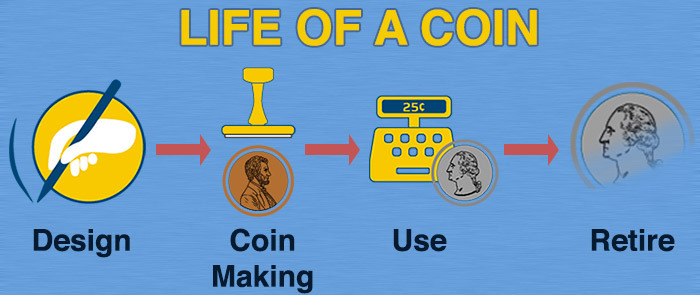 life of a coin diagram with design, coin making, use, retire icons