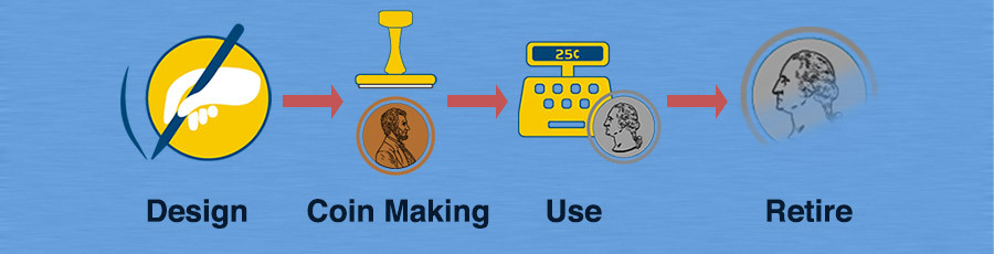 design, coin making, use, retire icons