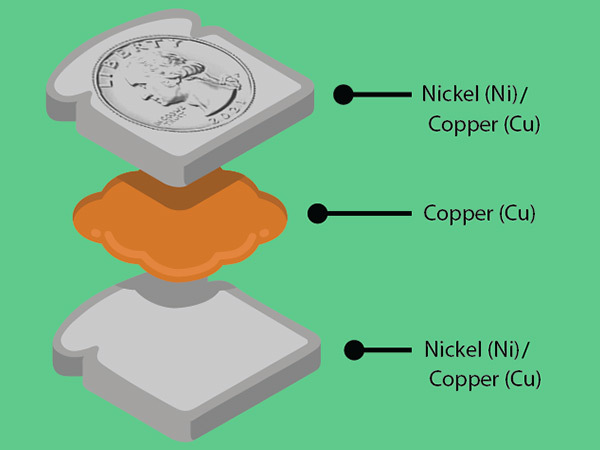 layers of a clad coin shaped like a sandwich: nickel/copper bread, copper filling, nickel/copper bread