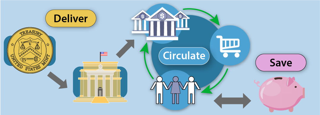 Deliver: The U.S. Mint sends coins to Federal Reserve Banks, who then sends them to banks across the U.S. Circulate: Coins cycle between banks, people, and stores. Save: Coins stop circulating when they're put in piggy banks and coin jars.