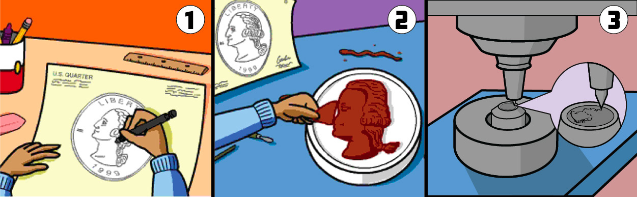 1. artist drawing a coin design; 2. artist making a clay model of a coin design; 3. a machine engraving the coin design onto a die