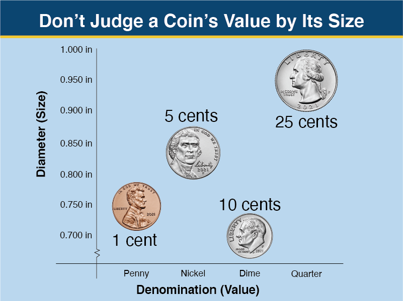 graph with coins in order of value (penny, nickel, dime, quarter) and in order of size (dime, penny, nickel, quarter)