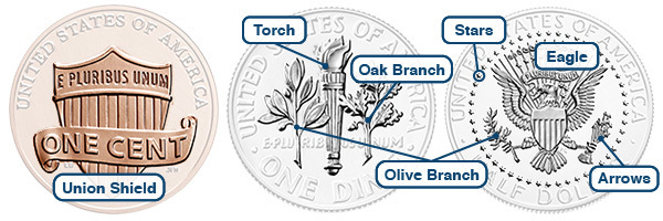 symbols highlighted: union shield on penny; torch, oak branch, olive branch on dime; olive branch, stars, eagle, arrows on half dollar